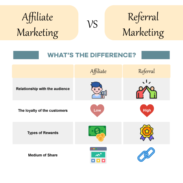 referral or affiliate marketing