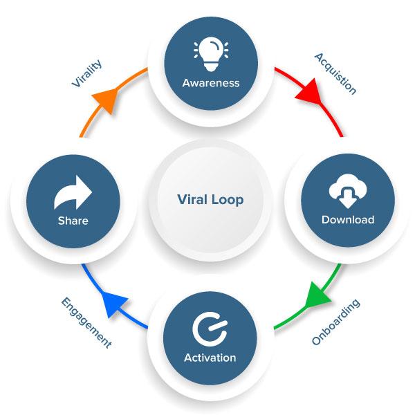 what is viral loop marketing