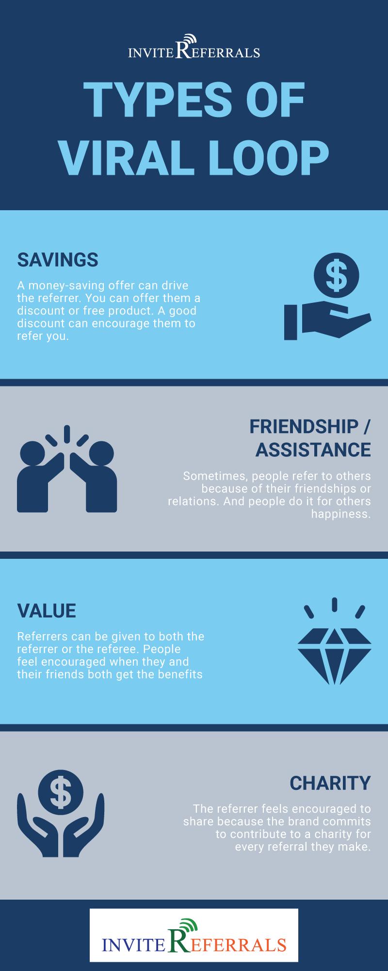 Types of Viral Loops