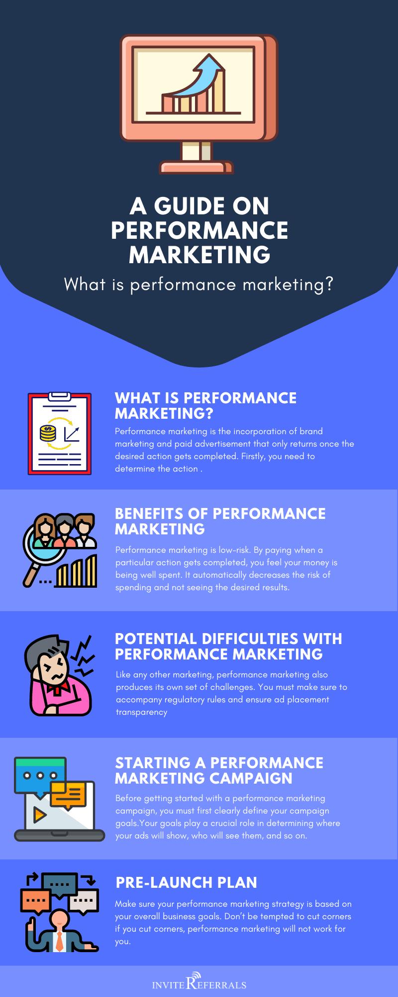 Performance Marketing Infographic