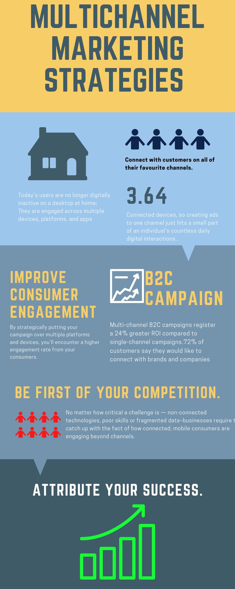 Multichannel marketing infographic