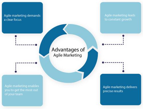 Advantages of agile marketing