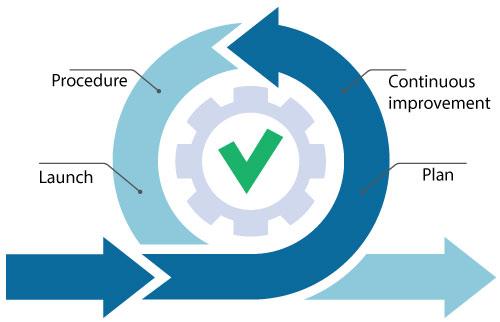 The agile framework