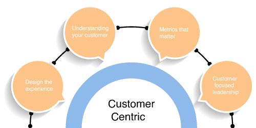 Customer-centric business strategies