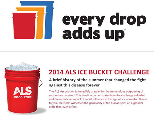 THE ALS ASSOCIATION GETS HOT IN THE COLD