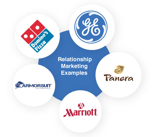 Relationship Marketing Examples