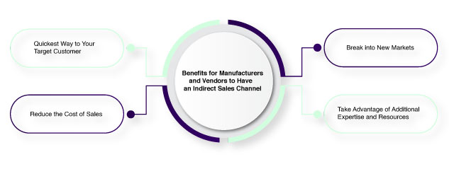Benefits for Manufacturers and Vendors to Have an Indirect Sales Channel