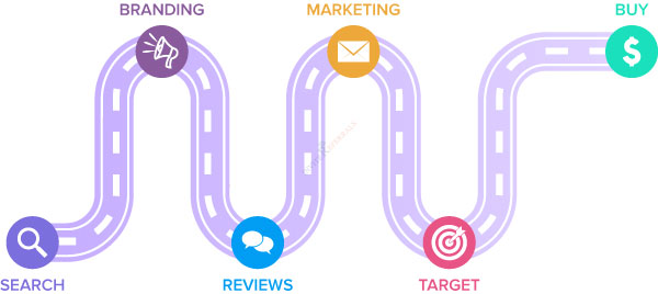 Design A Visually-Engaging Consumer Journey