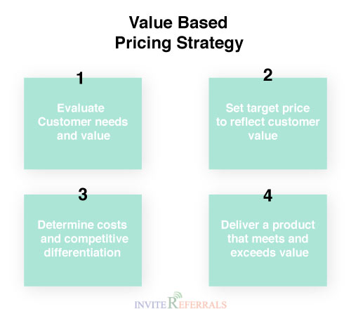 Value-Based Pricing Strategy