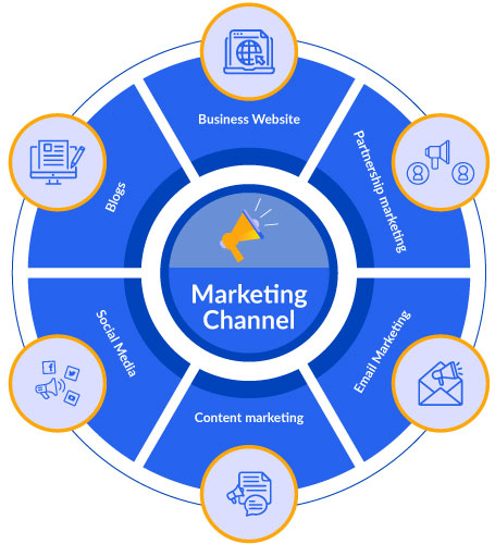 what is marketing channel?