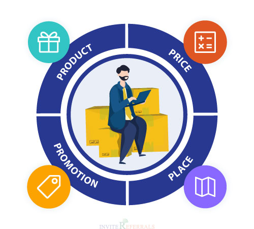 Four Principles of Marketing