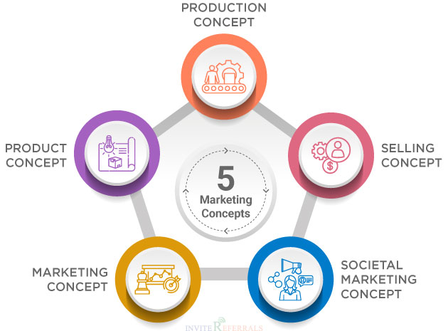 5 Basic Marketing Concepts