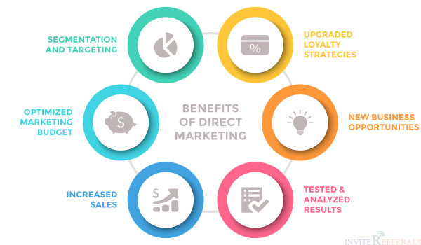 Benefits of Direct Marketing